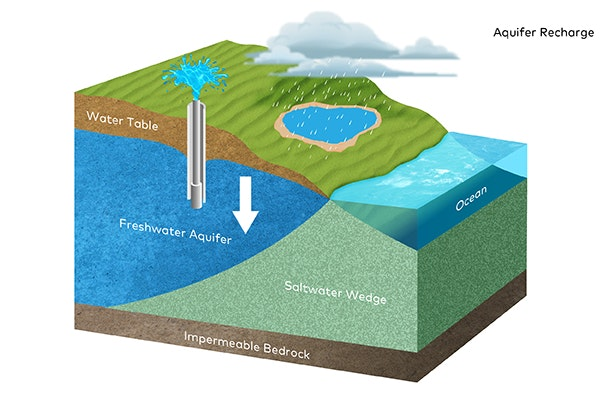 graphic over a water aquifer