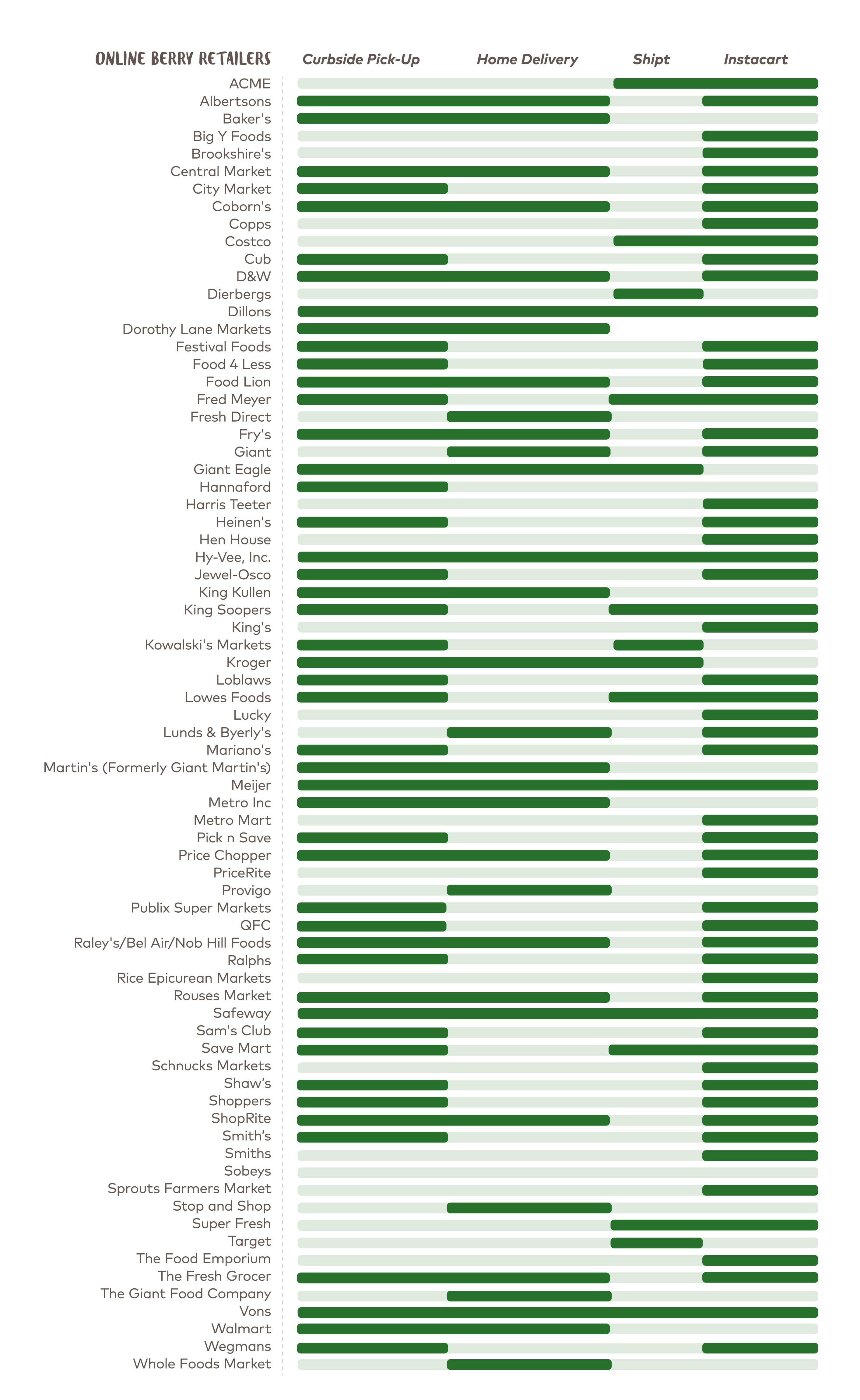 OnLine Retailer Chart